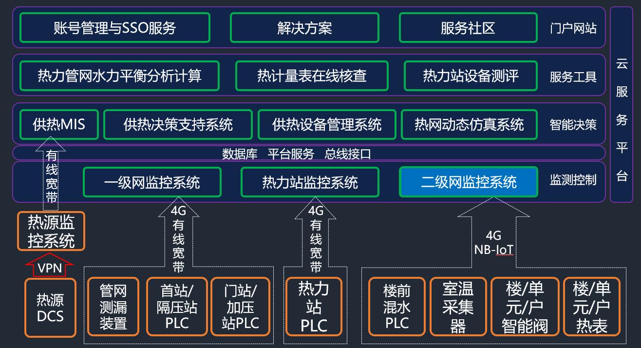 基于云服务二级网监控系统的技术实践.png