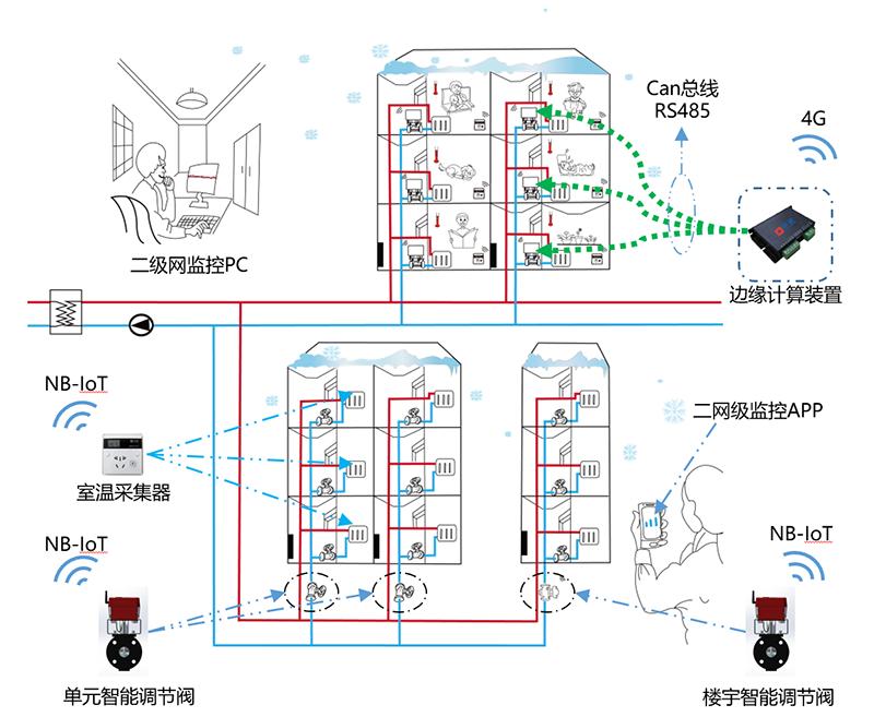 基于云服务二级网监控系统的技术实践2管网.png